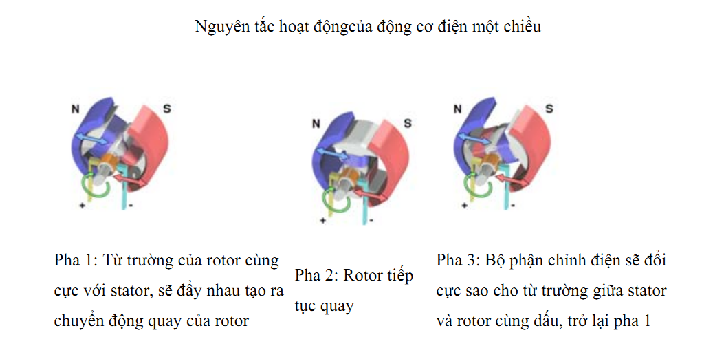 nguyen-tac-hoat-dong-dong-co-dien-1-chieu